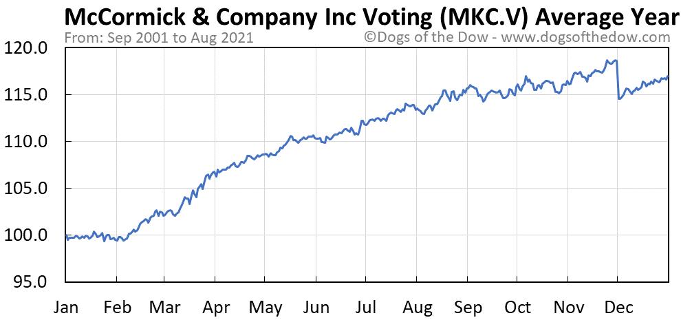 McCormick & Company Inc Voting Stock Price History + Charts (MKC.V