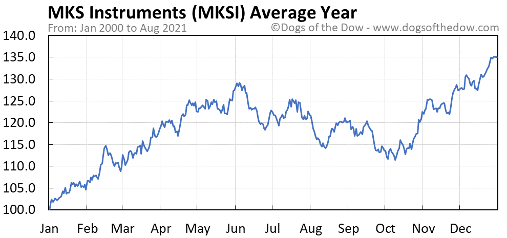 Average year chart for MKS Instruments stock price history