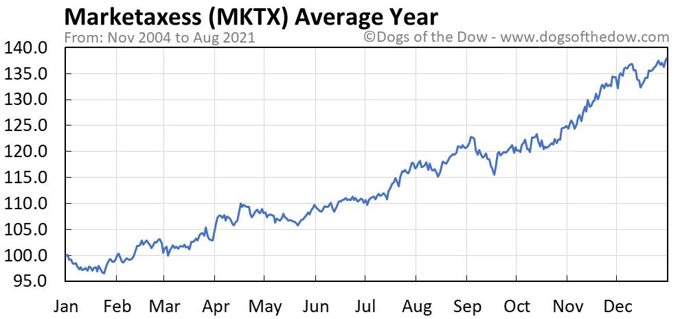 Average year chart for Marketaxess stock price history