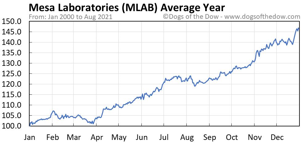 Average year chart for Mesa Laboratories stock price history