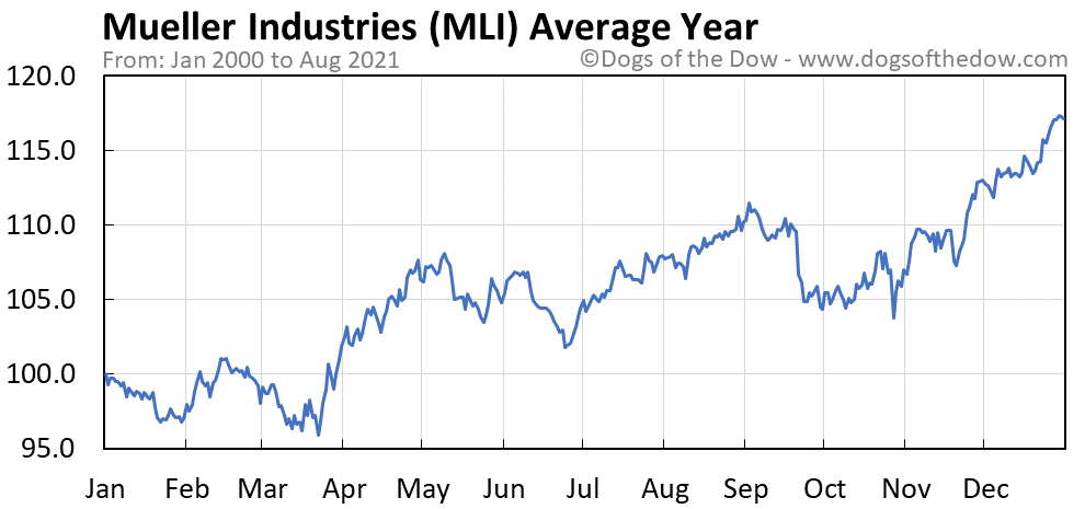 Average year chart for Mueller Industries stock price history