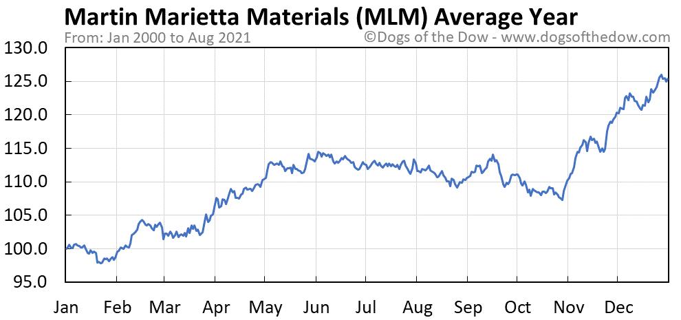 Average year chart for Martin Marietta Materials stock price history