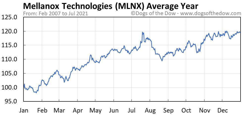 Average year chart for Mellanox Technologies stock price history