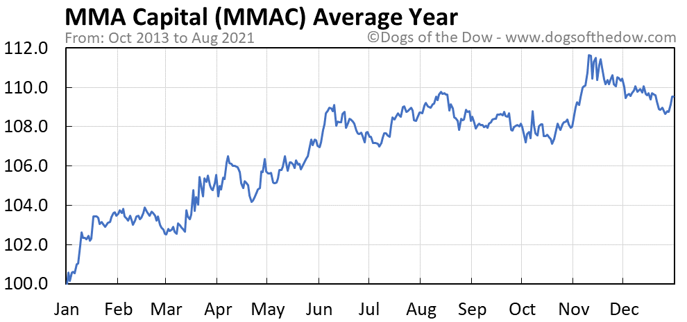 Average year chart for MMA Capital stock price history
