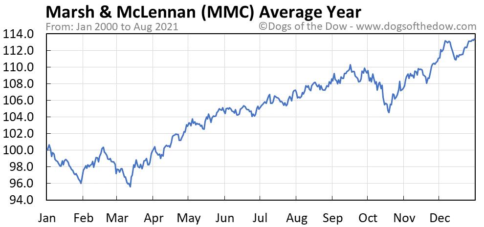 Average year chart for Marsh & McLennan stock price history