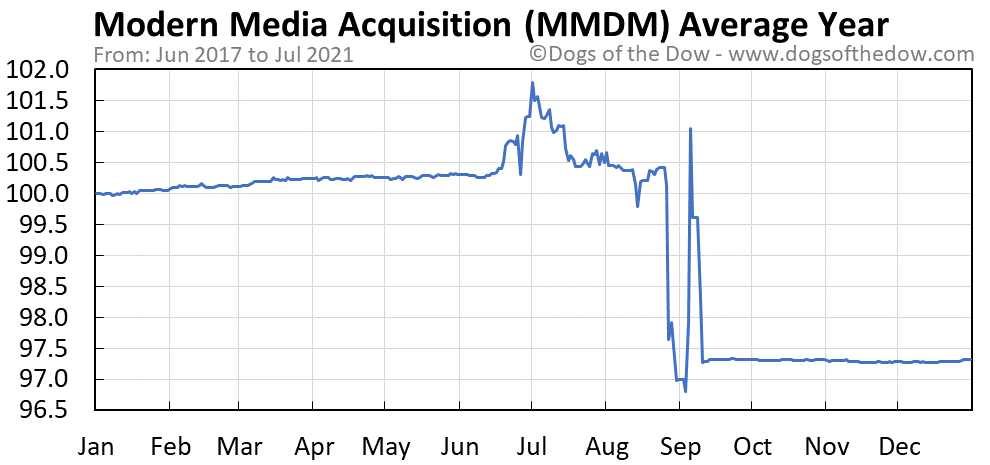 Average year chart for Modern Media Acquisition stock price history