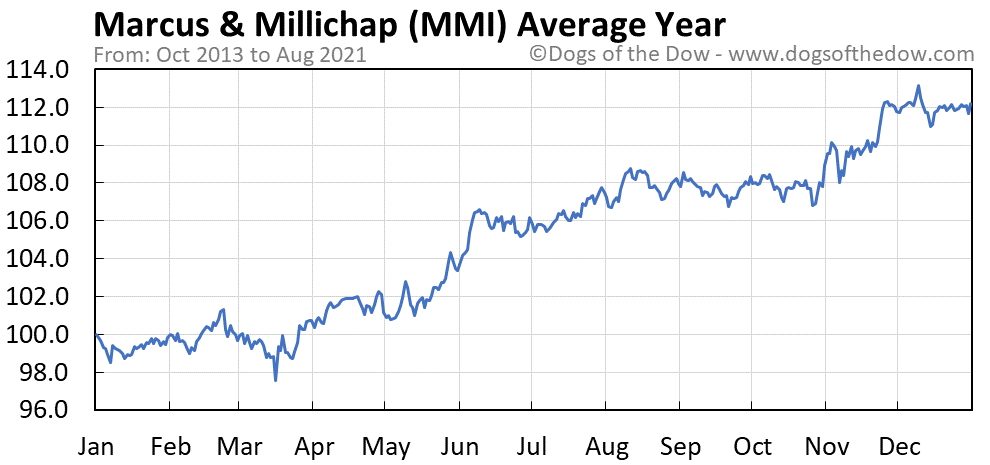 Average year chart for Marcus & Millichap stock price history