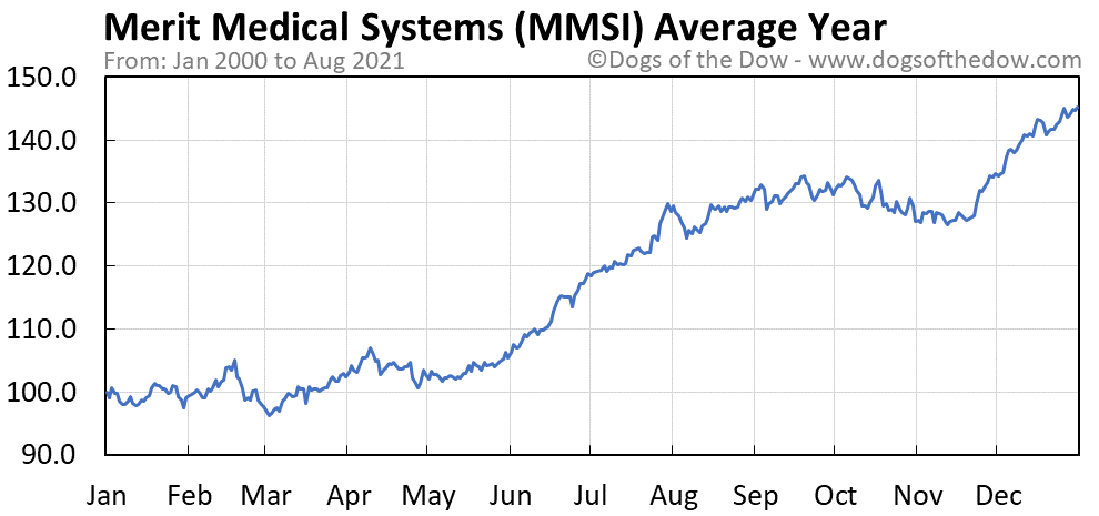 Average year chart for Merit Medical Systems stock price history