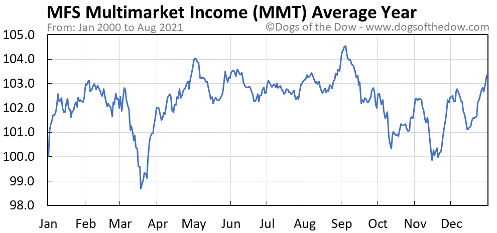 Average year chart for MFS Multimarket Income stock price history