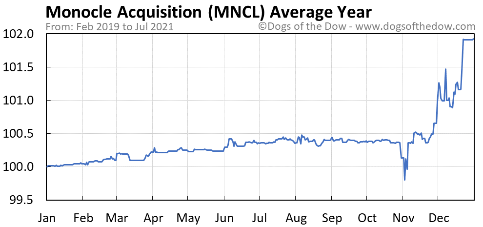 Average year chart for Monocle Acquisition stock price history