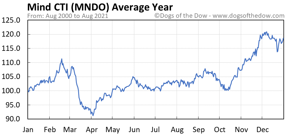Average year chart for Mind CTI stock price history