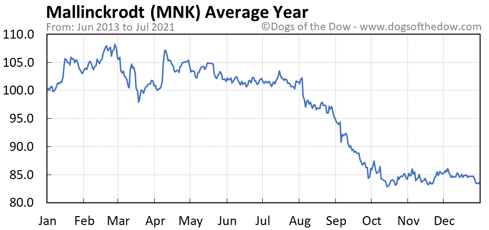 Average year chart for Mallinckrodt stock price history