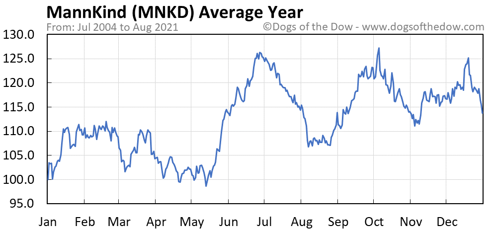 Average year chart for MannKind stock price history