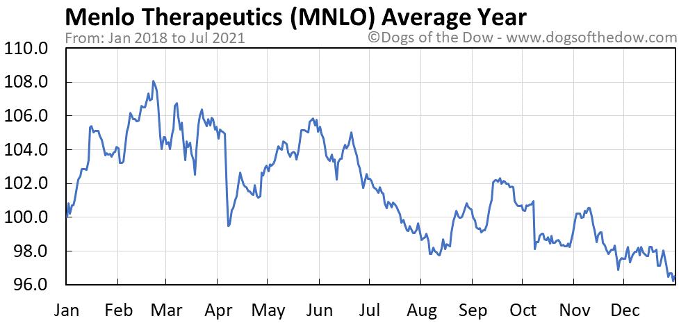 Average year chart for Menlo Therapeutics stock price history