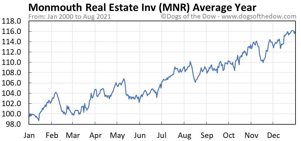 Average year chart for Monmouth Real Estate Investment stock price history