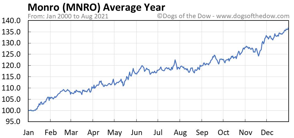 Average year chart for Monro stock price history
