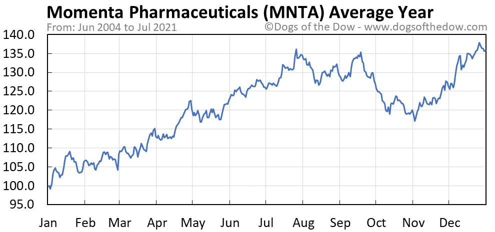 Average year chart for Momenta Pharmaceuticals stock price history