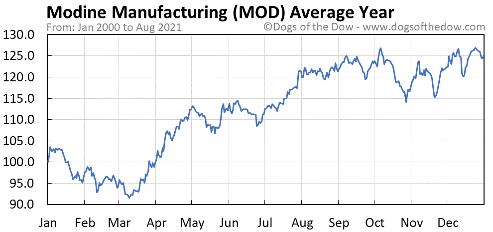 Average year chart for Modine Manufacturing stock price history
