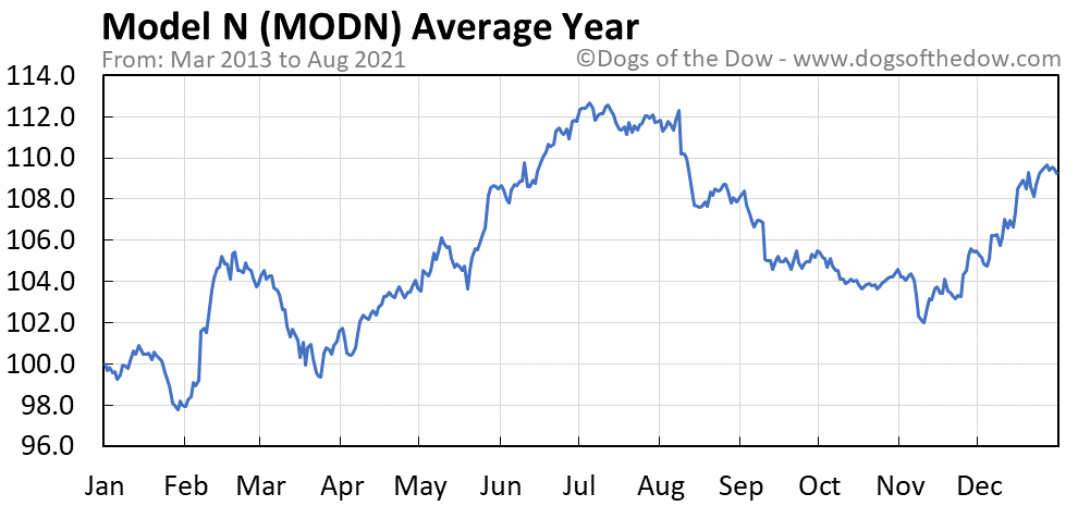 Average year chart for Model N stock price history