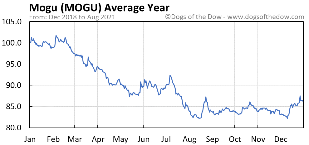 Average year chart for Mogu stock price history