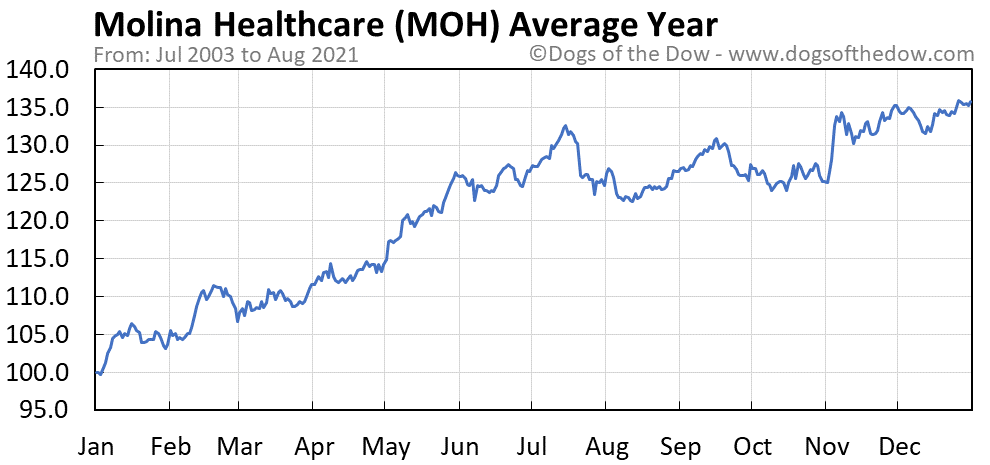 Average year chart for Molina Healthcare stock price history