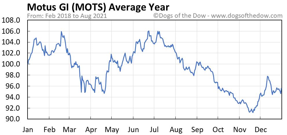 Average year chart for Motus GI stock price history