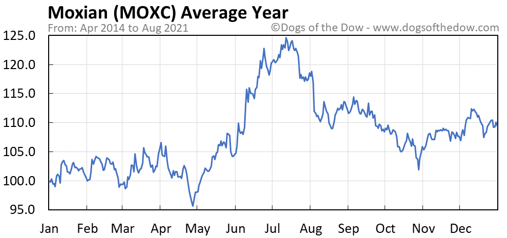 Average year chart for Moxian stock price history