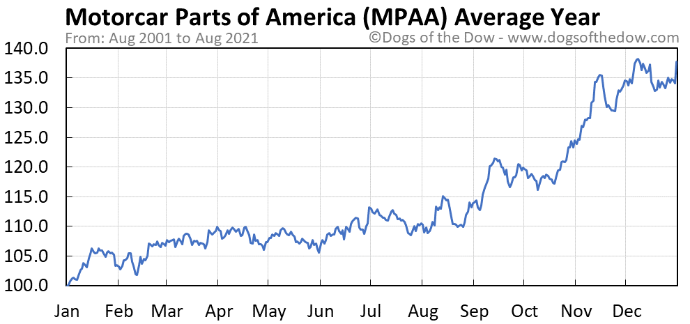 Average year chart for Motorcar Parts of America stock price history