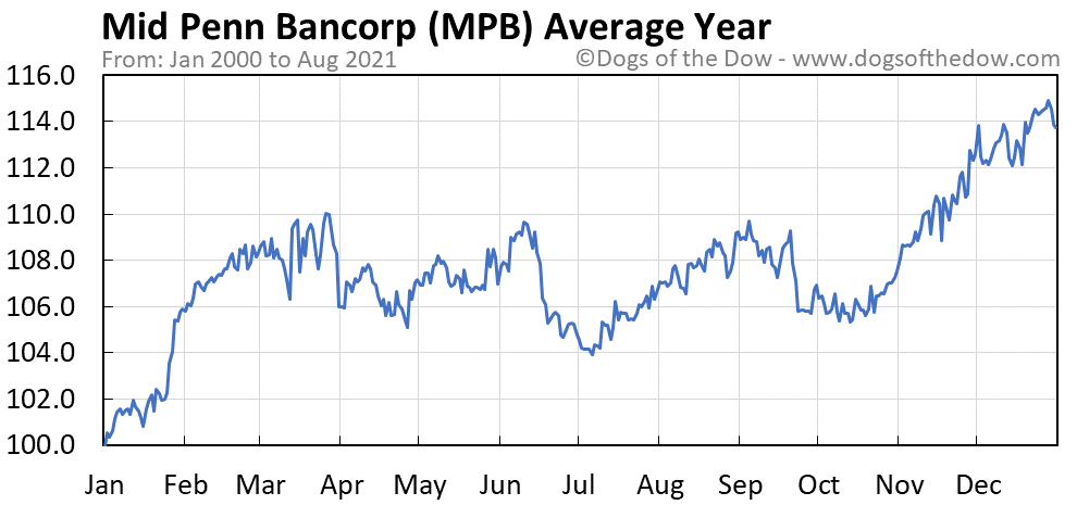 Average year chart for Mid Penn Bancorp stock price history