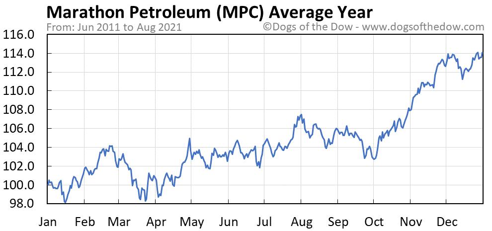 Average year chart for Marathon Petroleum stock price history