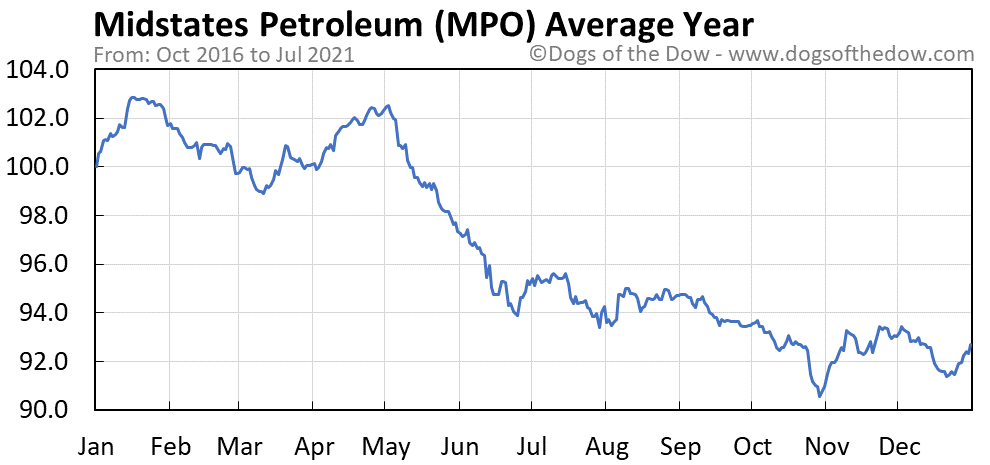 Average year chart for Midstates Petroleum stock price history