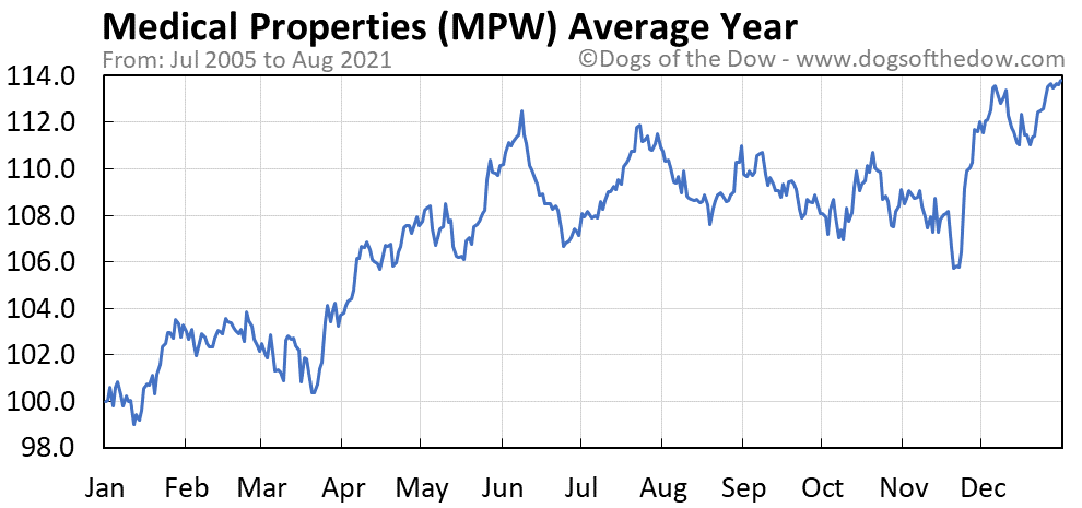 Average year chart for Medical Properties stock price history