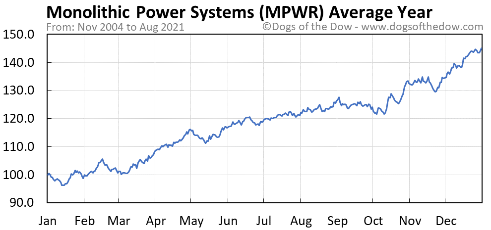 Average year chart for Monolithic Power Systems stock price history