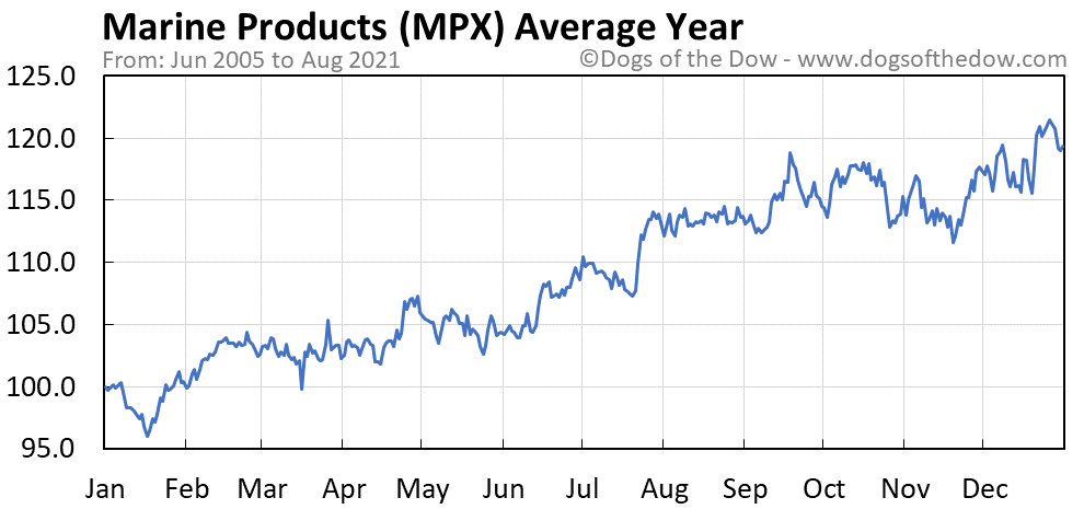 Average year chart for Marine Products stock price history