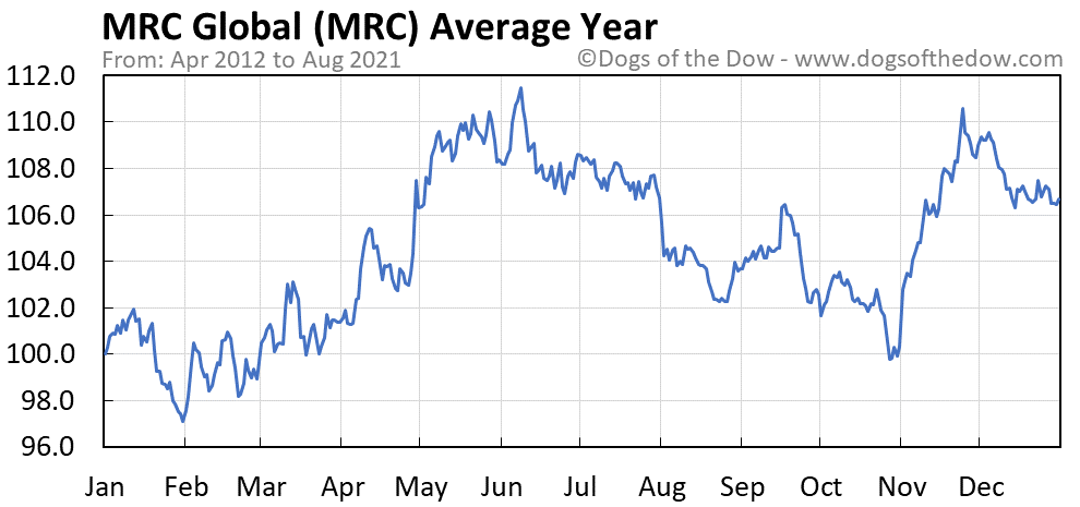 Average year chart for MRC Global stock price history