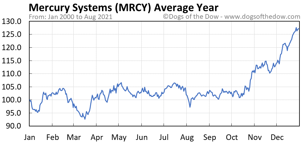 Average year chart for Mercury Systems stock price history