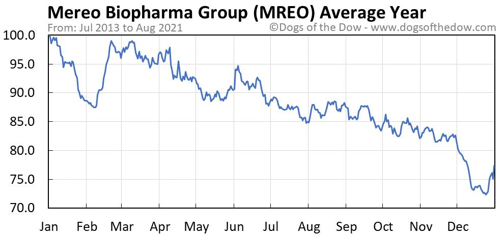 Average year chart for Mereo BioPharma Group stock price history