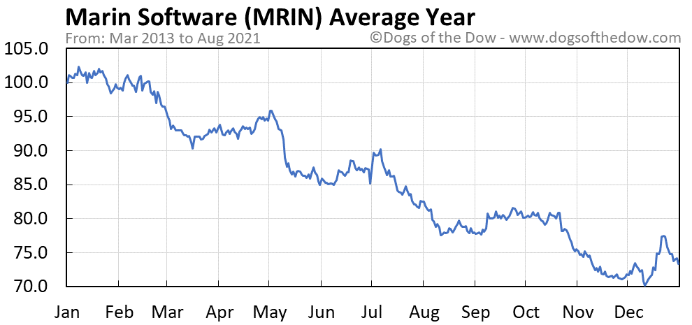 Average year chart for Marin Software stock price history