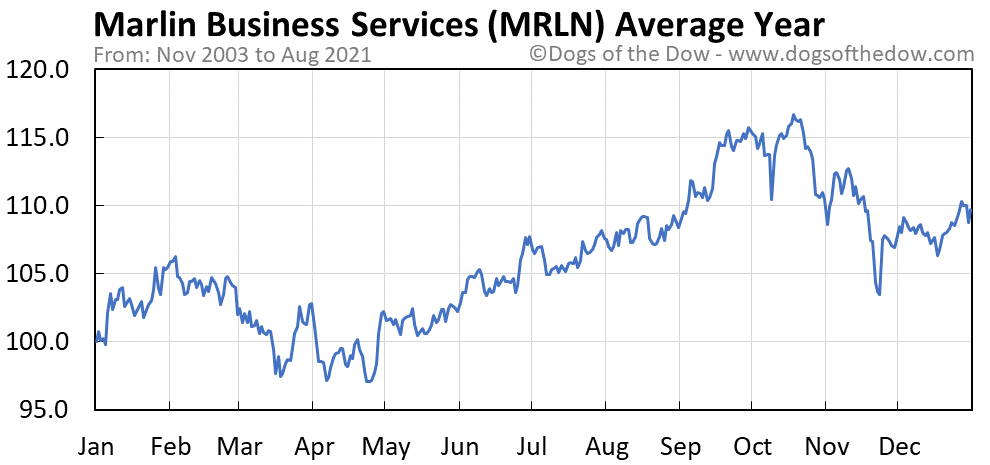 Average year chart for Marlin Business Services stock price history