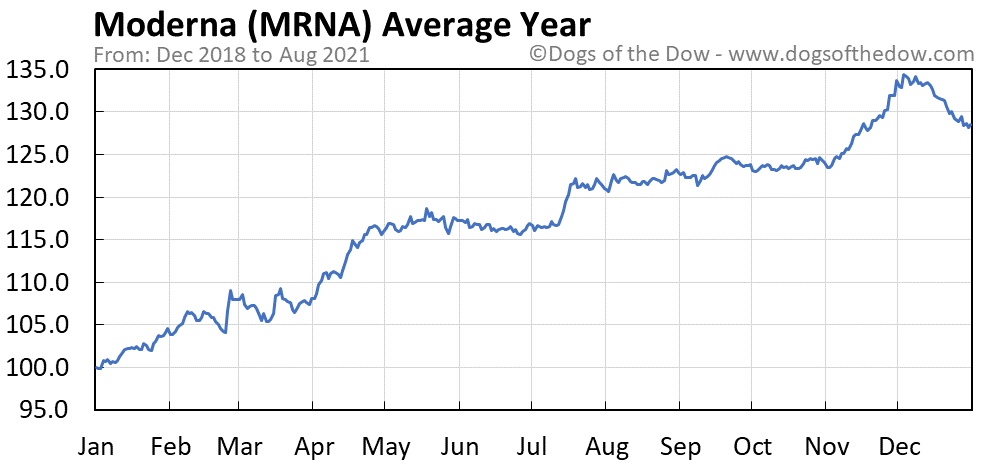 Average year chart for Moderna stock price history