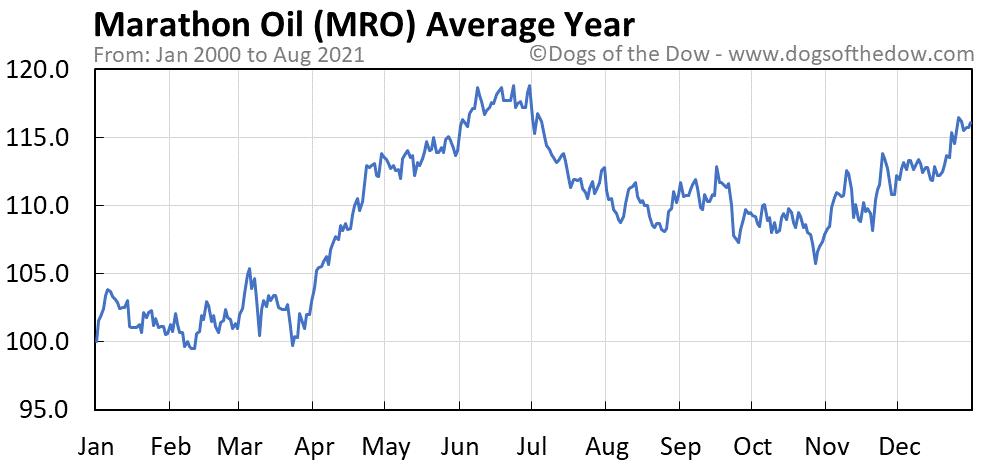 Average year chart for Marathon Oil stock price history