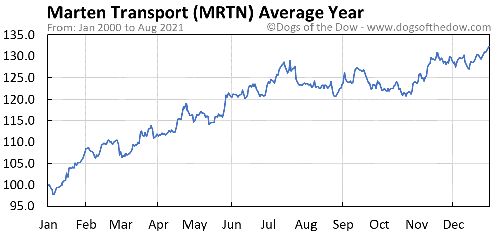 Average year chart for Marten Transport stock price history