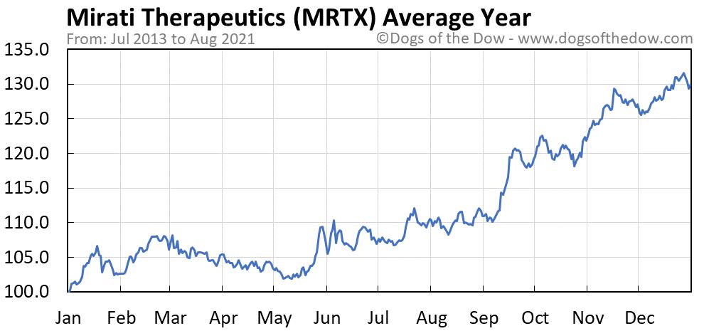 Average year chart for Mirati Therapeutics stock price history
