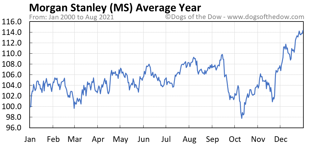 Average year chart for Morgan Stanley stock price history