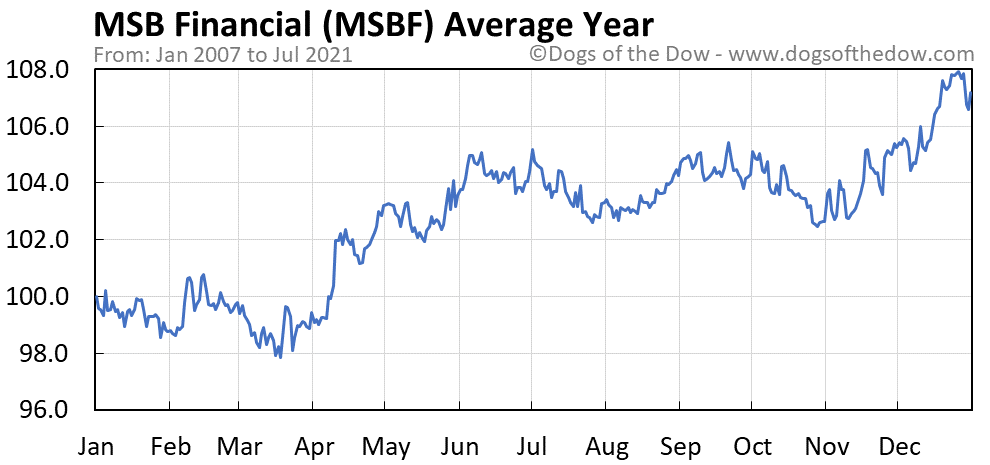Average year chart for MSB Financial stock price history