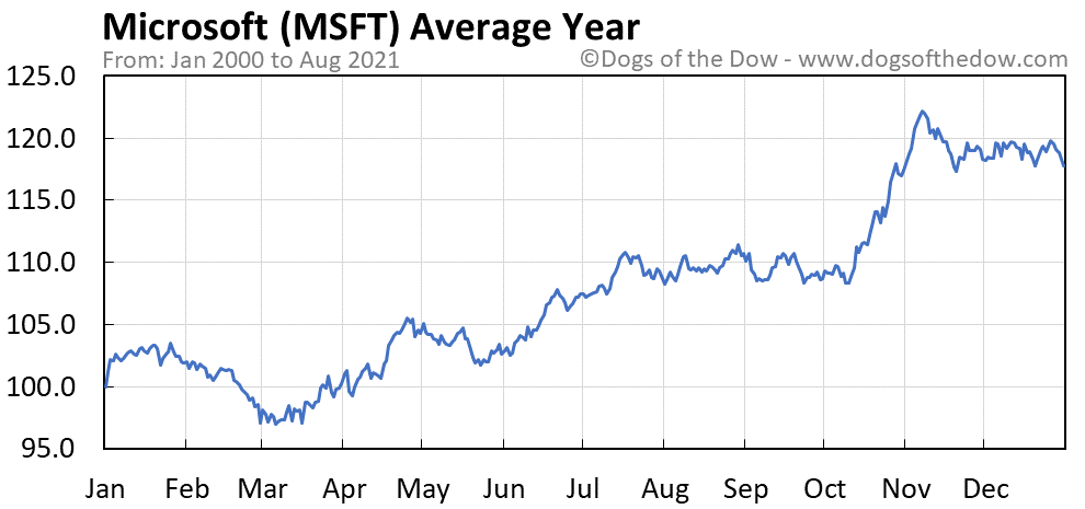 Average year chart for Microsoft stock price history