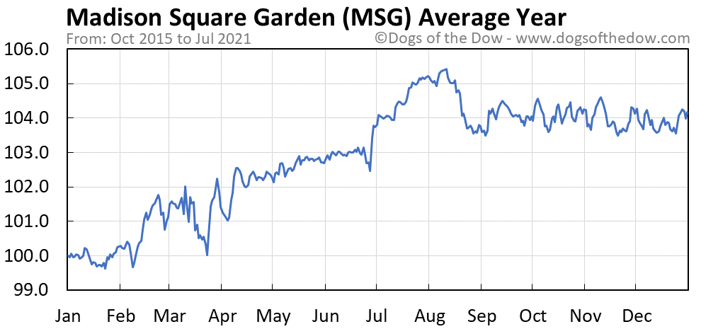 Average year chart for Madison Square Garden stock price history