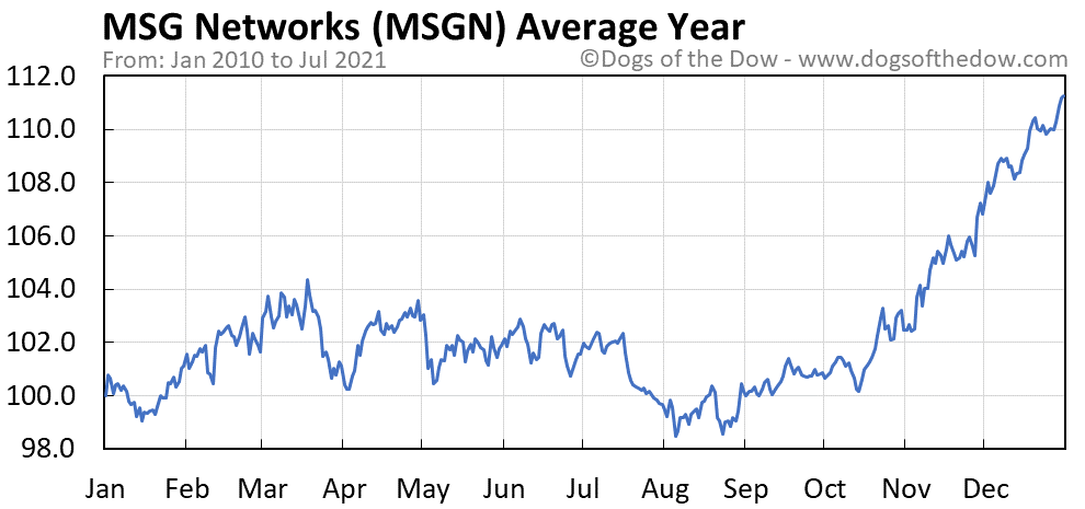 Average year chart for MSG Networks stock price history