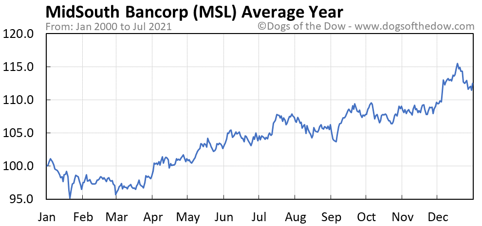 Average year chart for MidSouth Bancorp stock price history