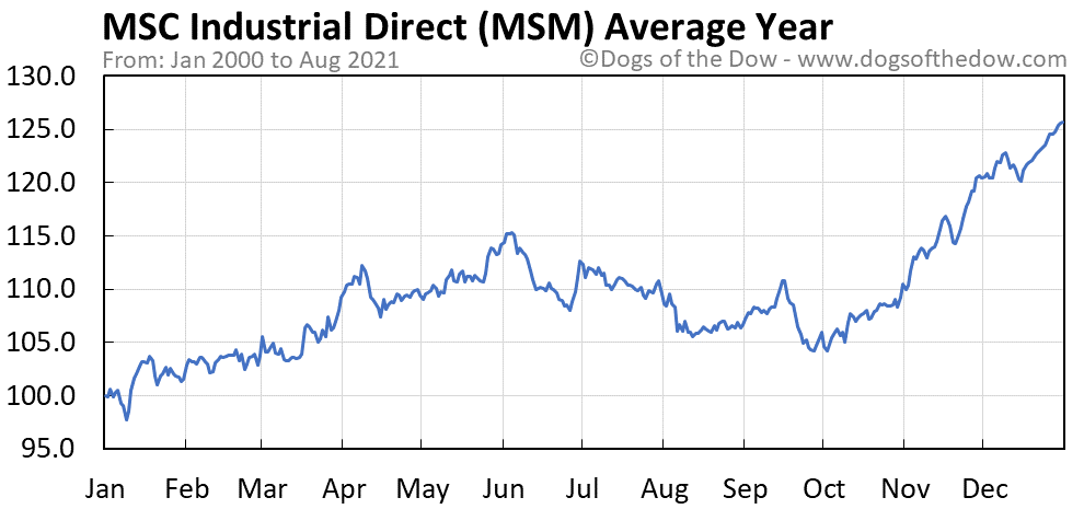 Average year chart for MSC Industrial Direct stock price history